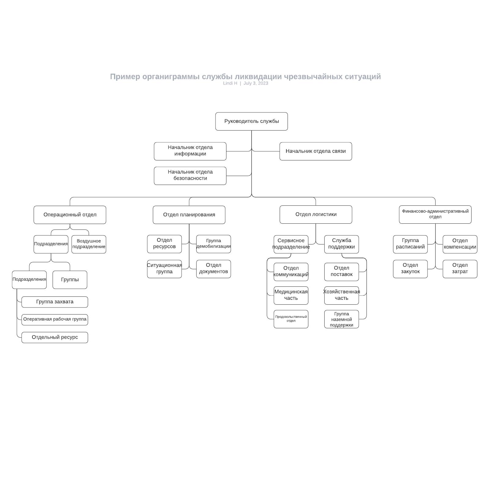 Пример органиграммы службы ликвидации чрезвычайных ситуаций