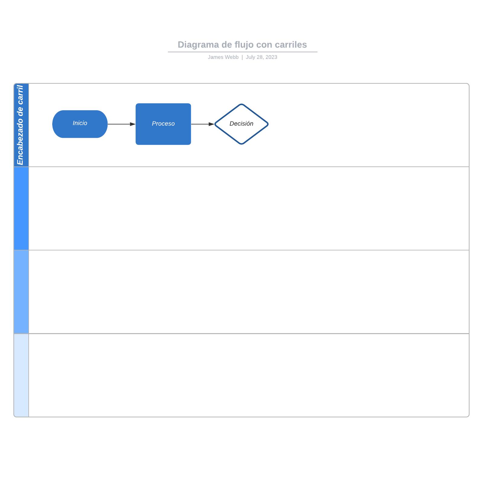 Diagrama de flujo con carriles