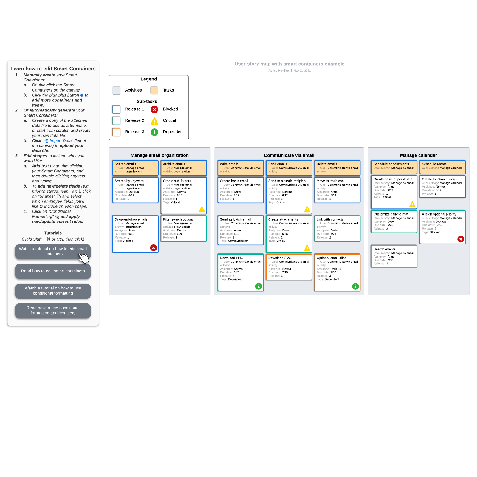 User story map example with Smart Containers