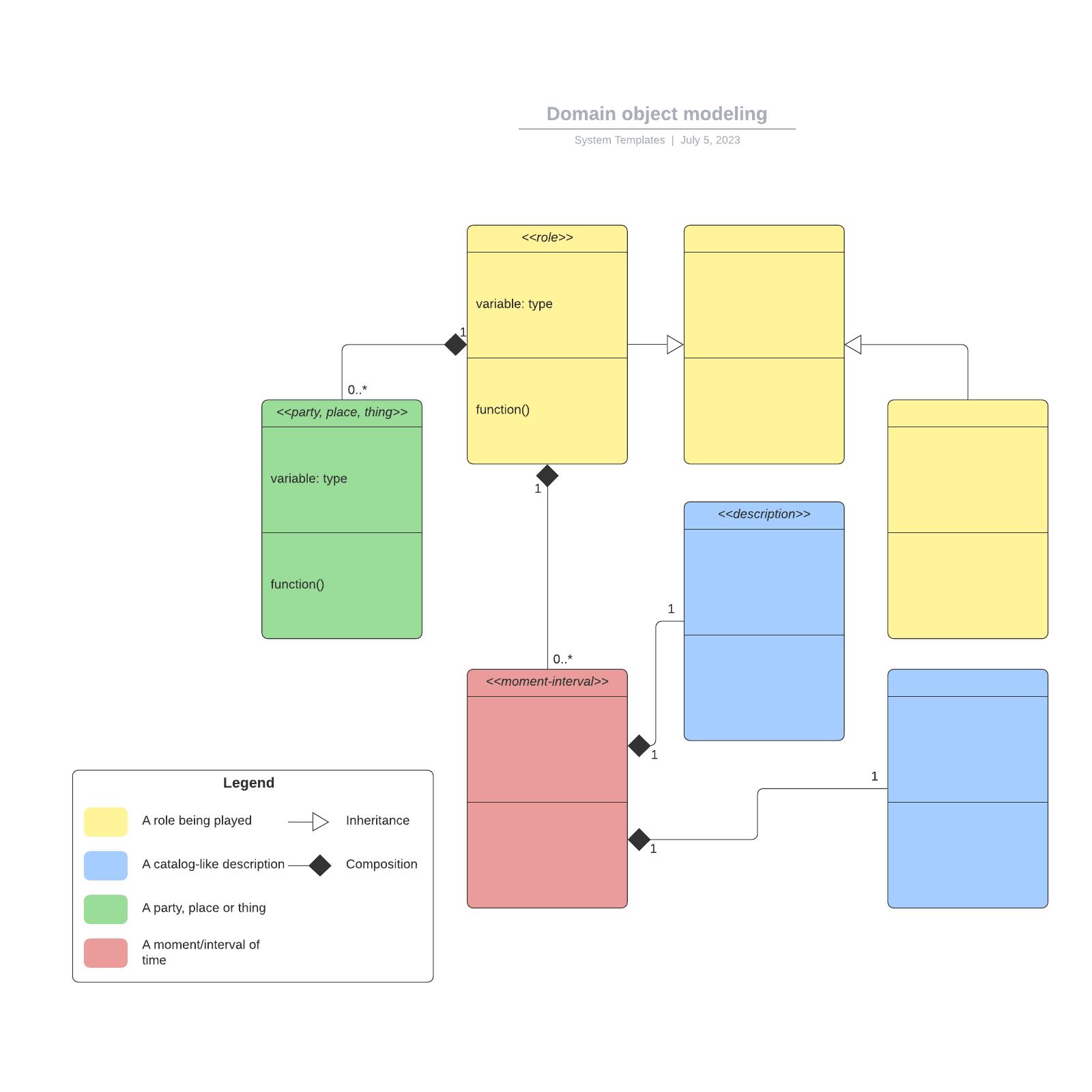 Domain object modeling