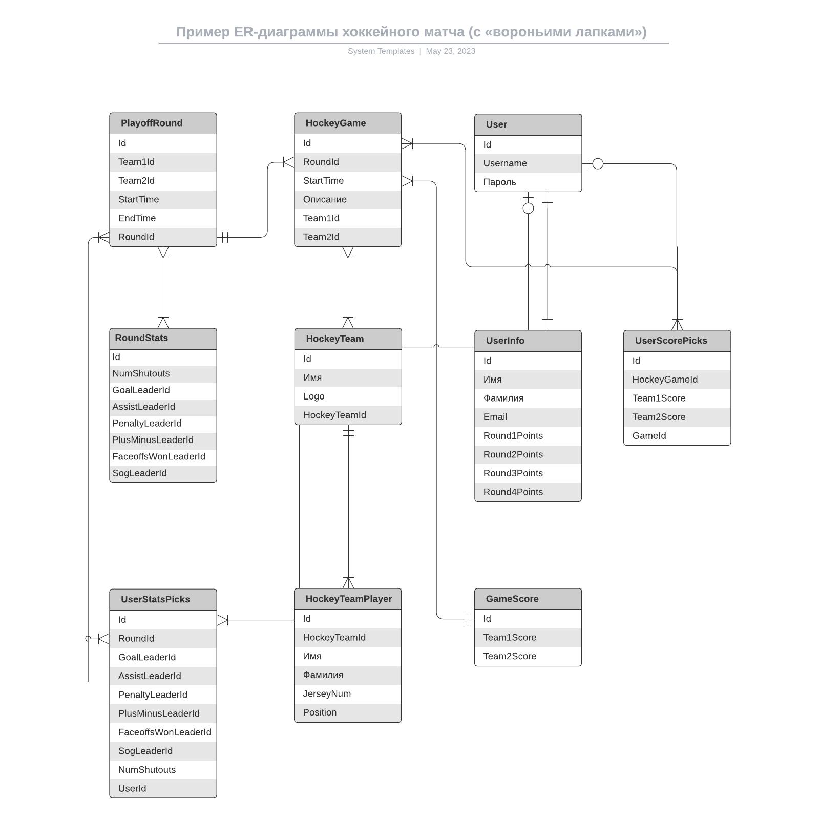 Пример ER-диаграммы хоккейного матча (с «вороньими лапками»)