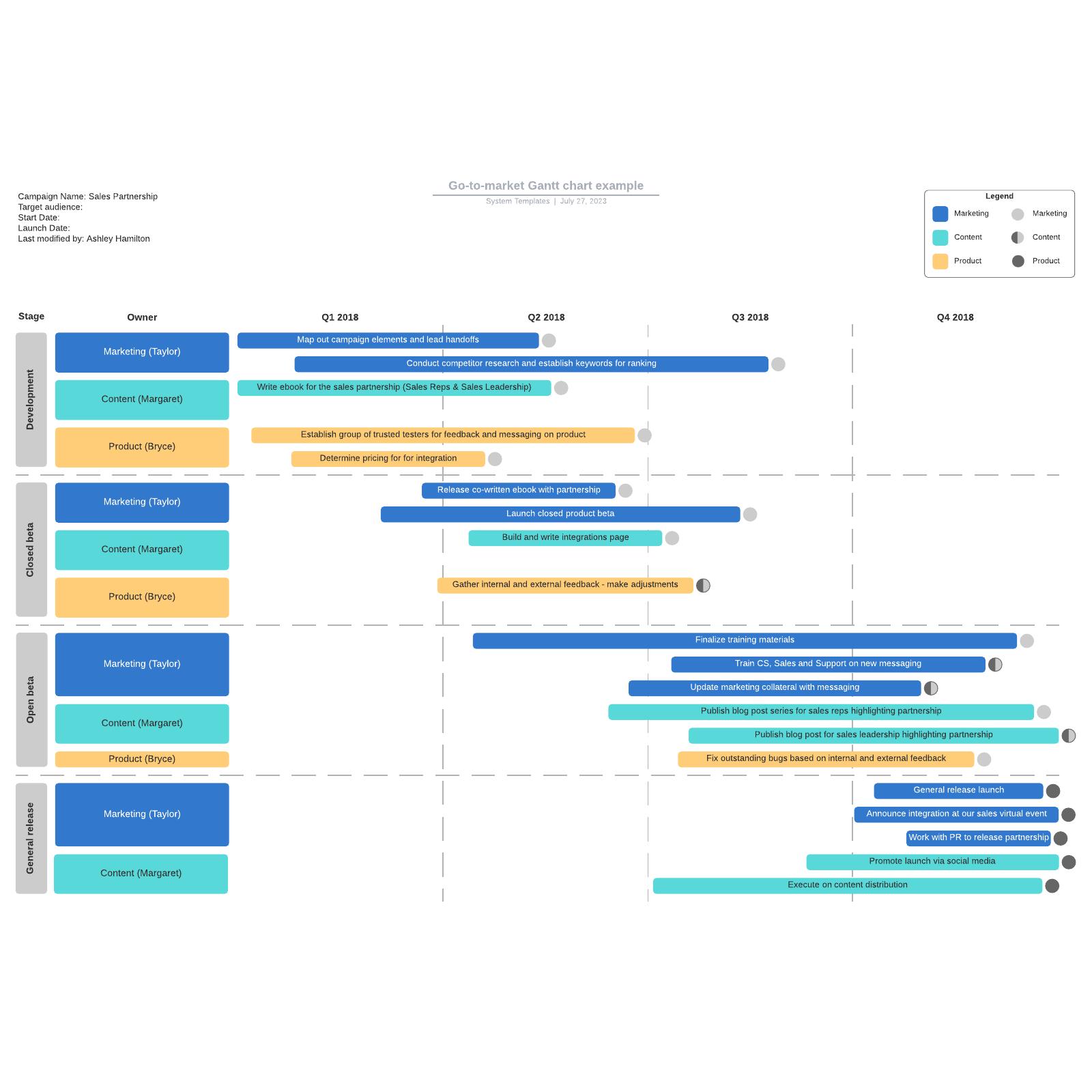 Go-to-market Gantt chart example