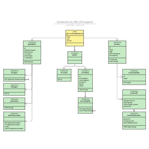Voorbeeld van UML-API-diagram