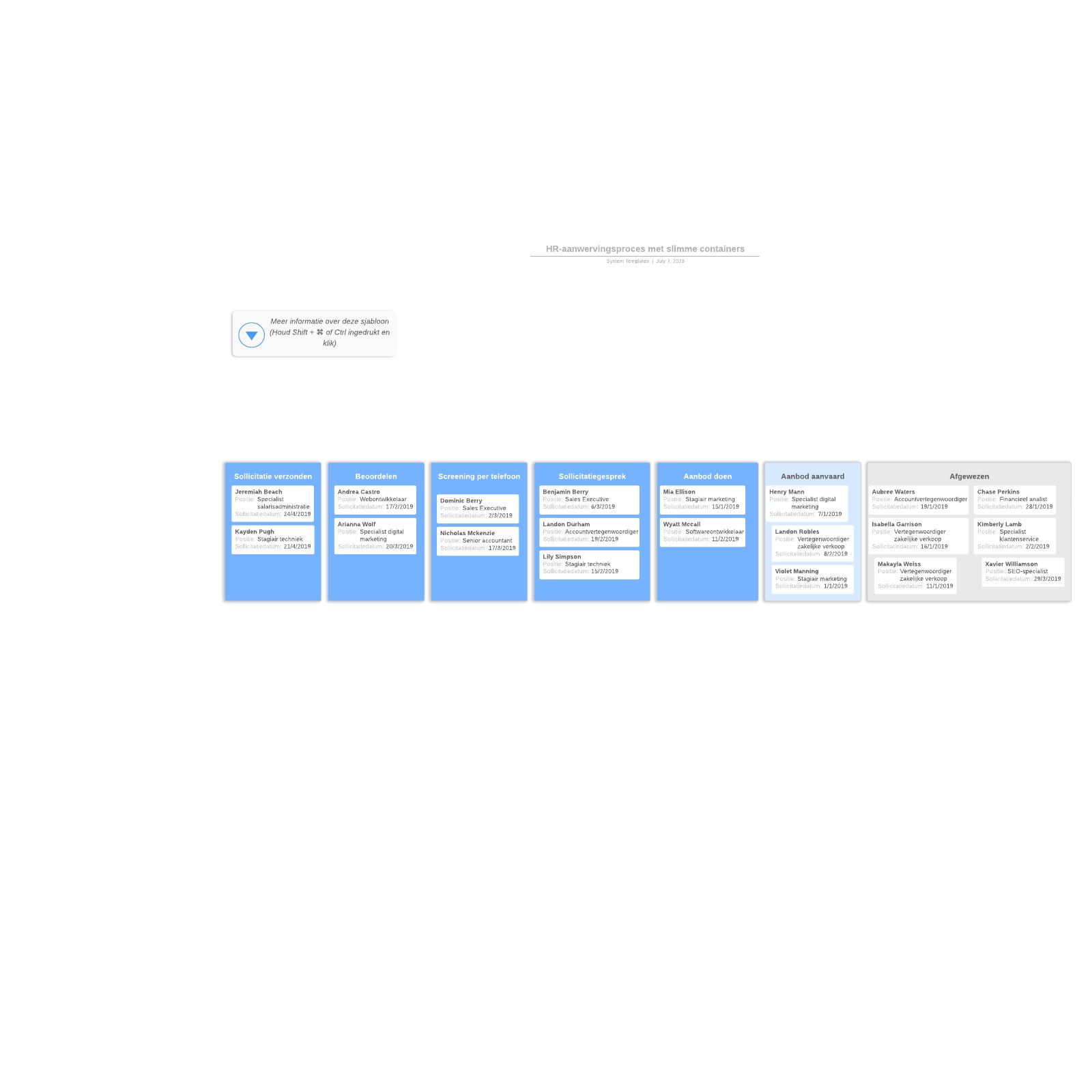 HR-aanwervingsproces met slimme containers