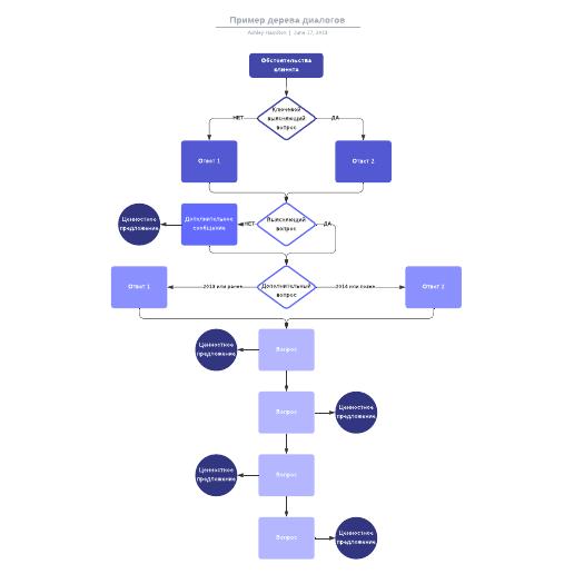 Пример дерева диалогов