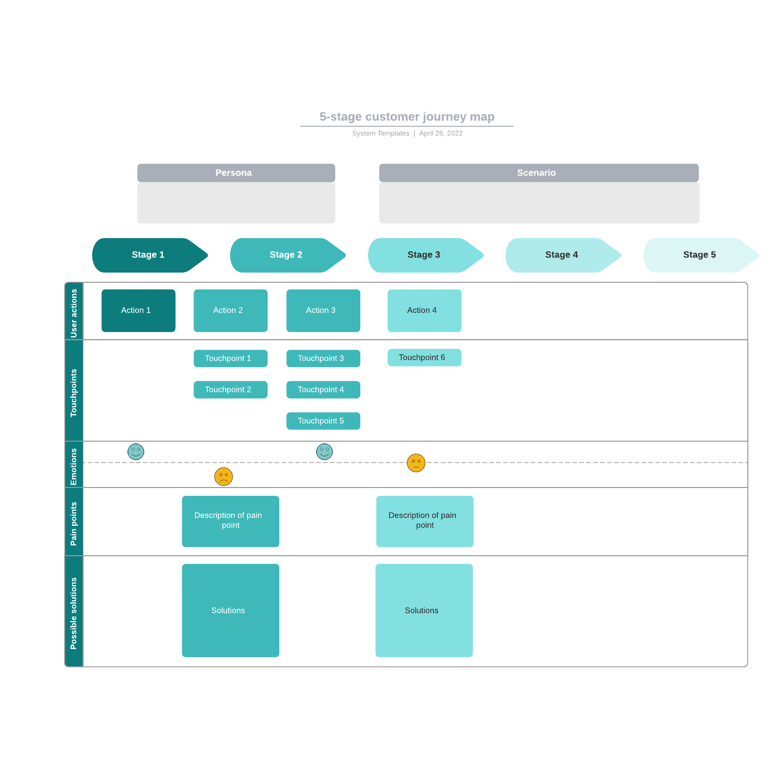 5-stage customer journey map