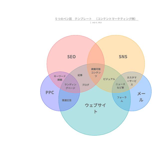 5つのベン図 テンプレート (コンテントマーケティング例)