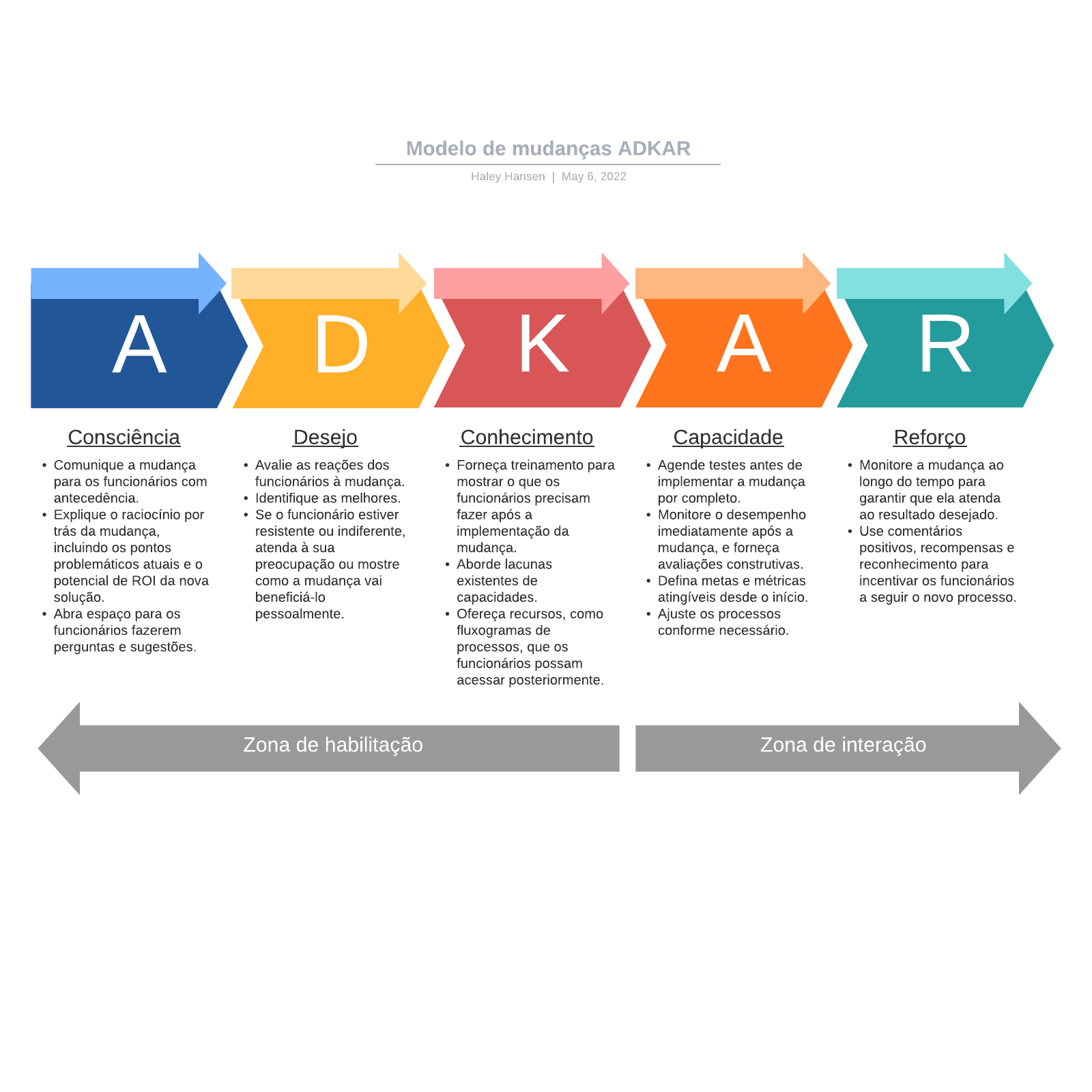 Modelo de mudanças ADKAR