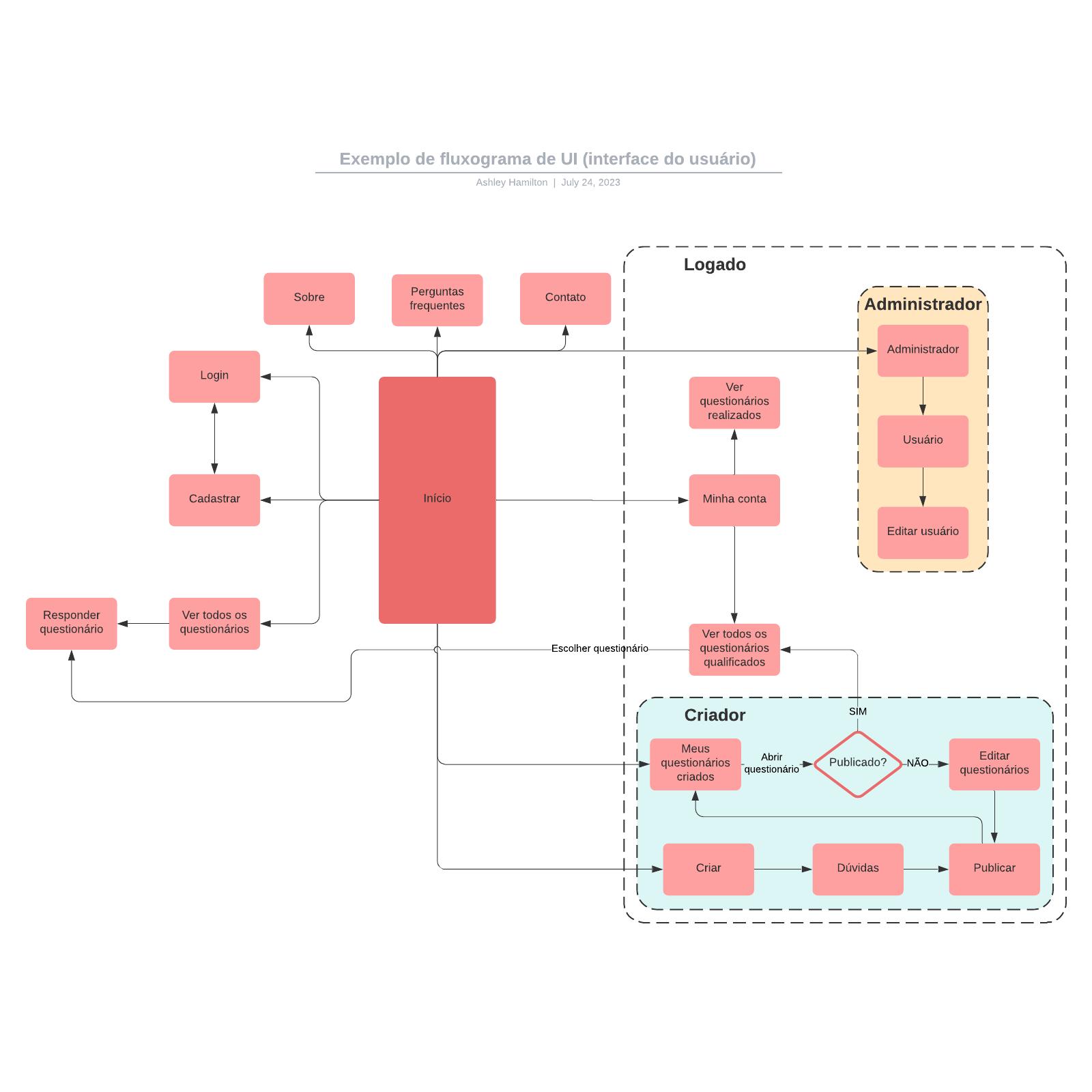 Exemplo de fluxograma de UI (interface do usuário)
