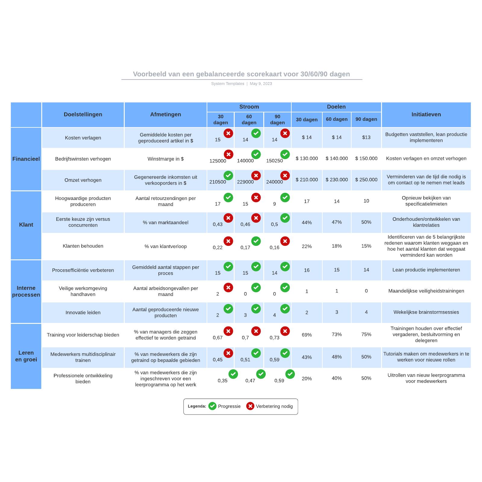 Voorbeeld van een gebalanceerde scorekaart voor 30/60/90 dagen