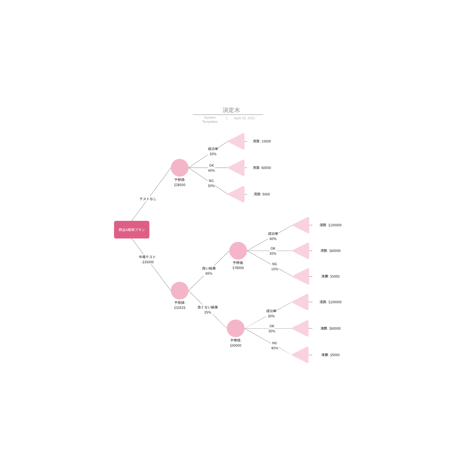 デシジョンツリー図作成見本テンプレート