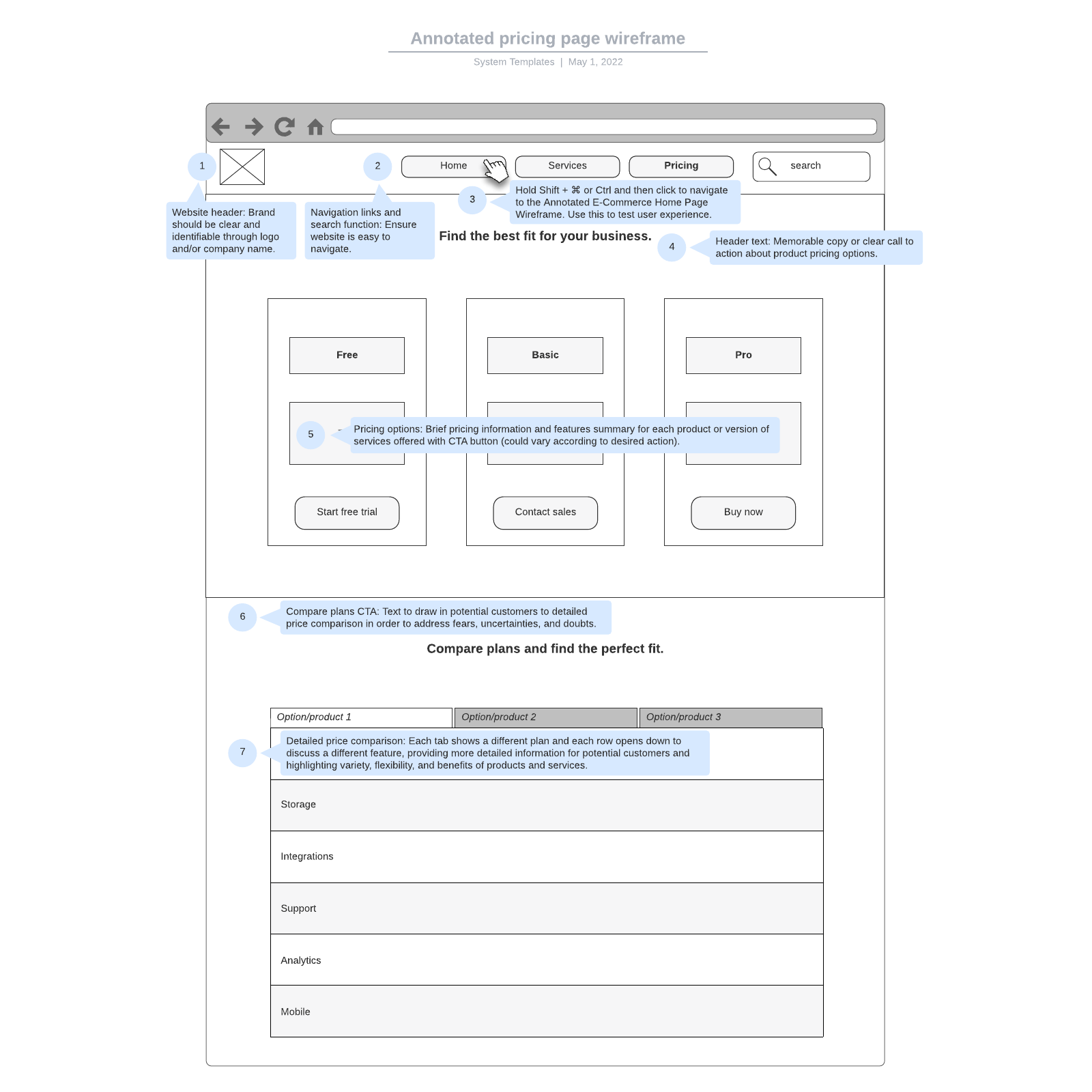 Annotated pricing page wireframe