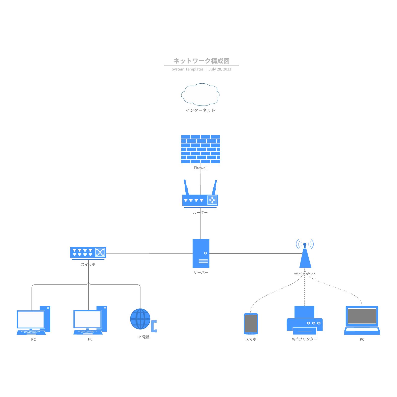 ネットワーク構成図テンプレート