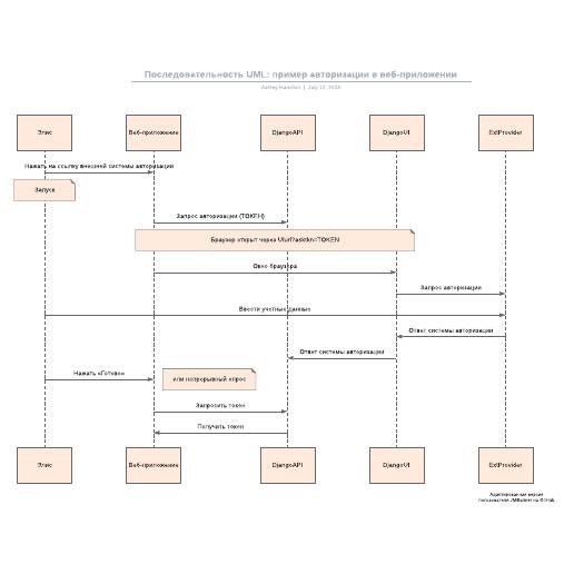 Последовательность UML: пример авторизации в веб-приложении