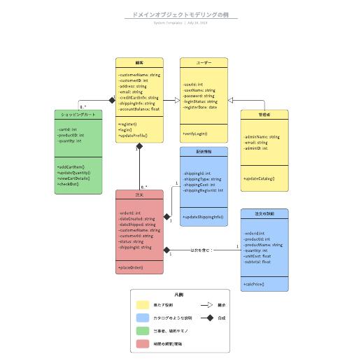 ドメインオブジェクトモデリングの例