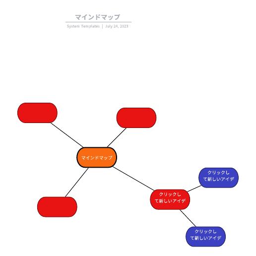 自己分析に使えるマインドマップテンプレ