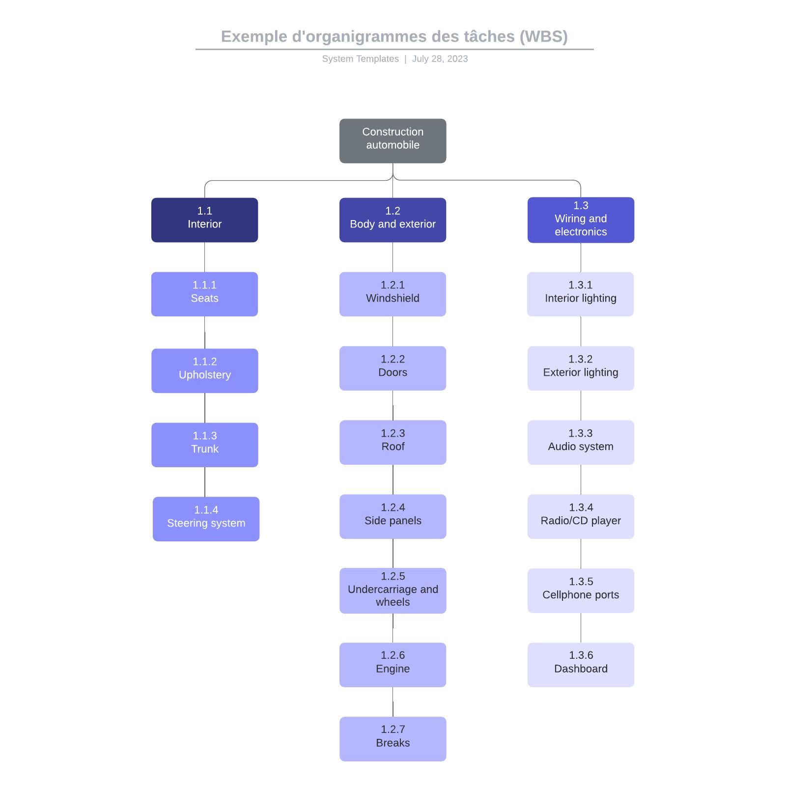 exemple d'organigrammes des tâches (WBS)