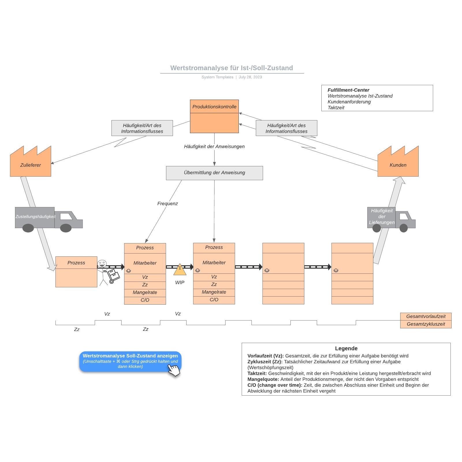 Wertstromanalyse für Ist-/Soll-Zustand - Vorlage