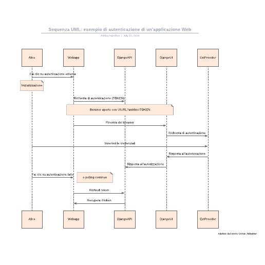 Sequenza UML: esempio di autenticazione di un'applicazione Web