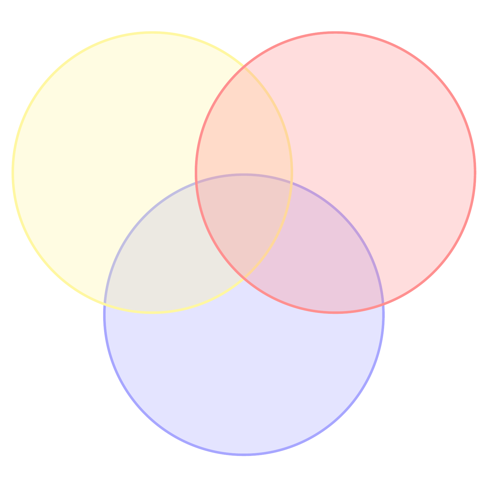 шаблон диаграммы Венна из трех кругов