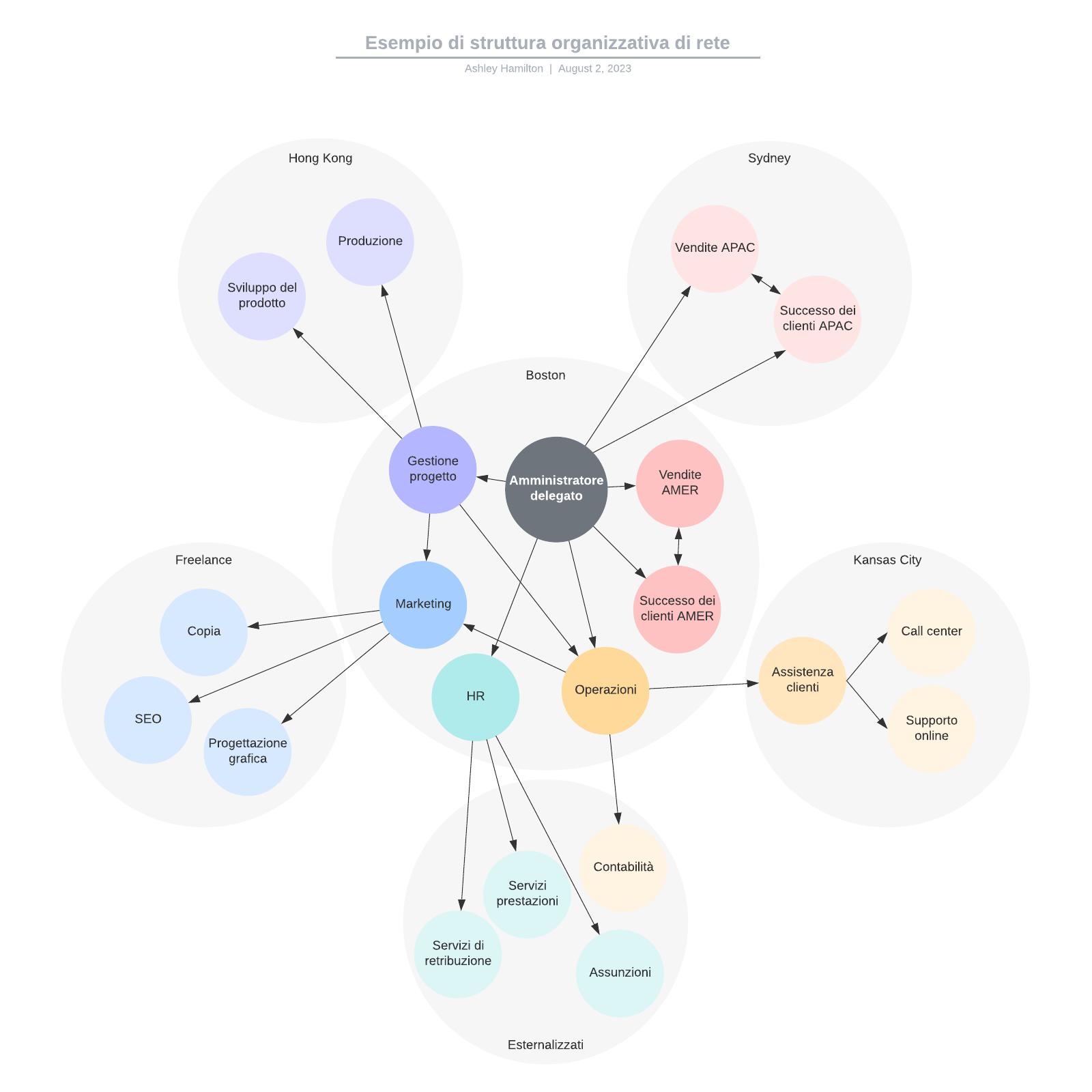 Esempio di struttura organizzativa di rete
