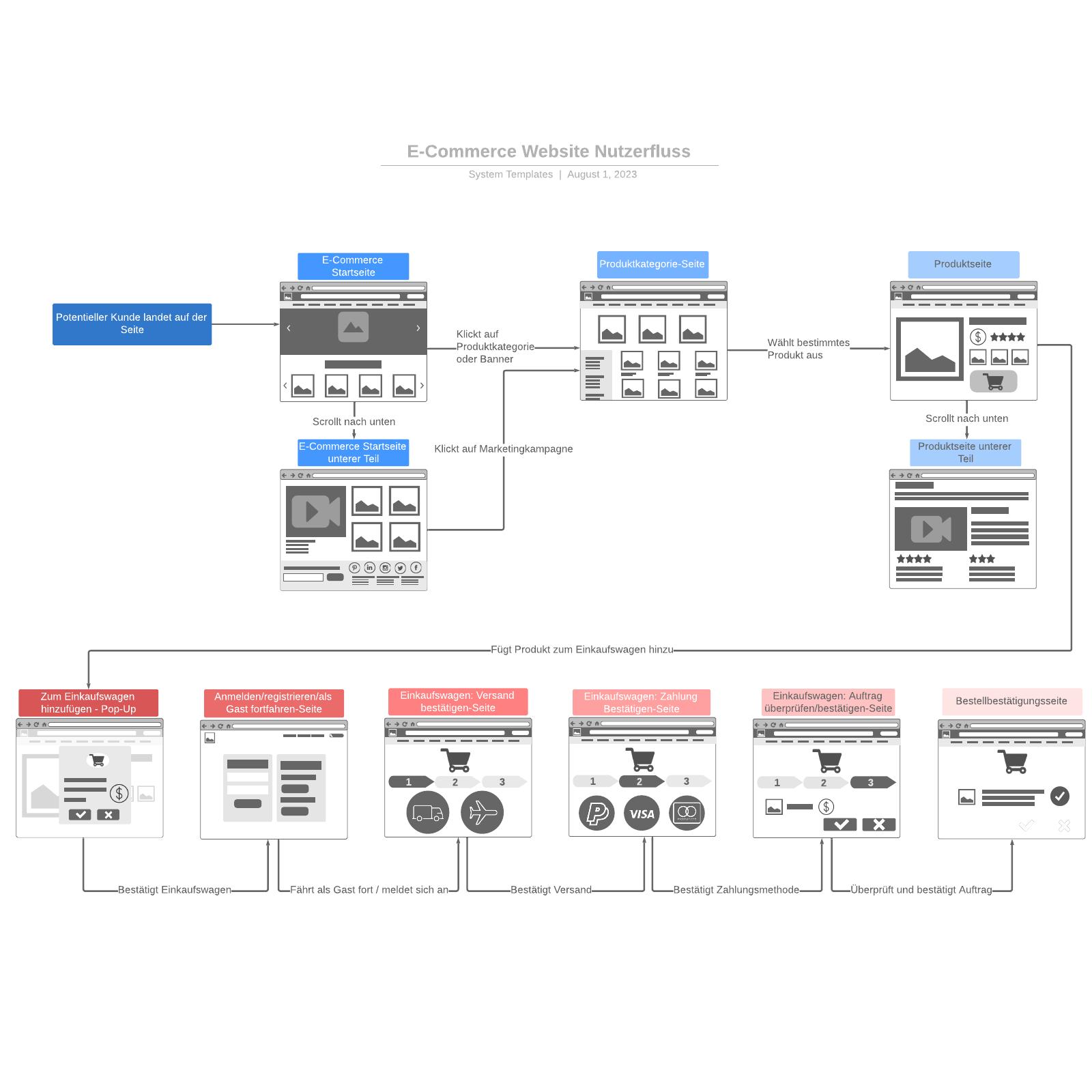 E-Commerce Website Nutzerfluss Wireframe Beispiel