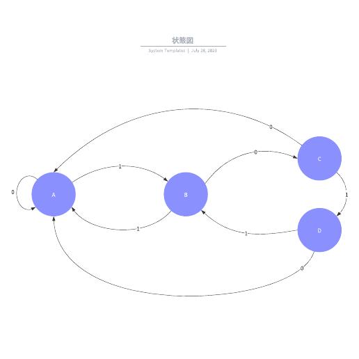 状態図テンプレートと事例で理解