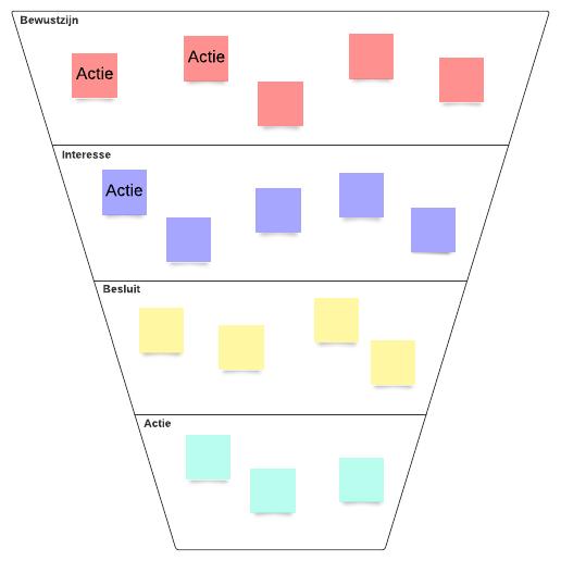 Diagram voor conversietrechter