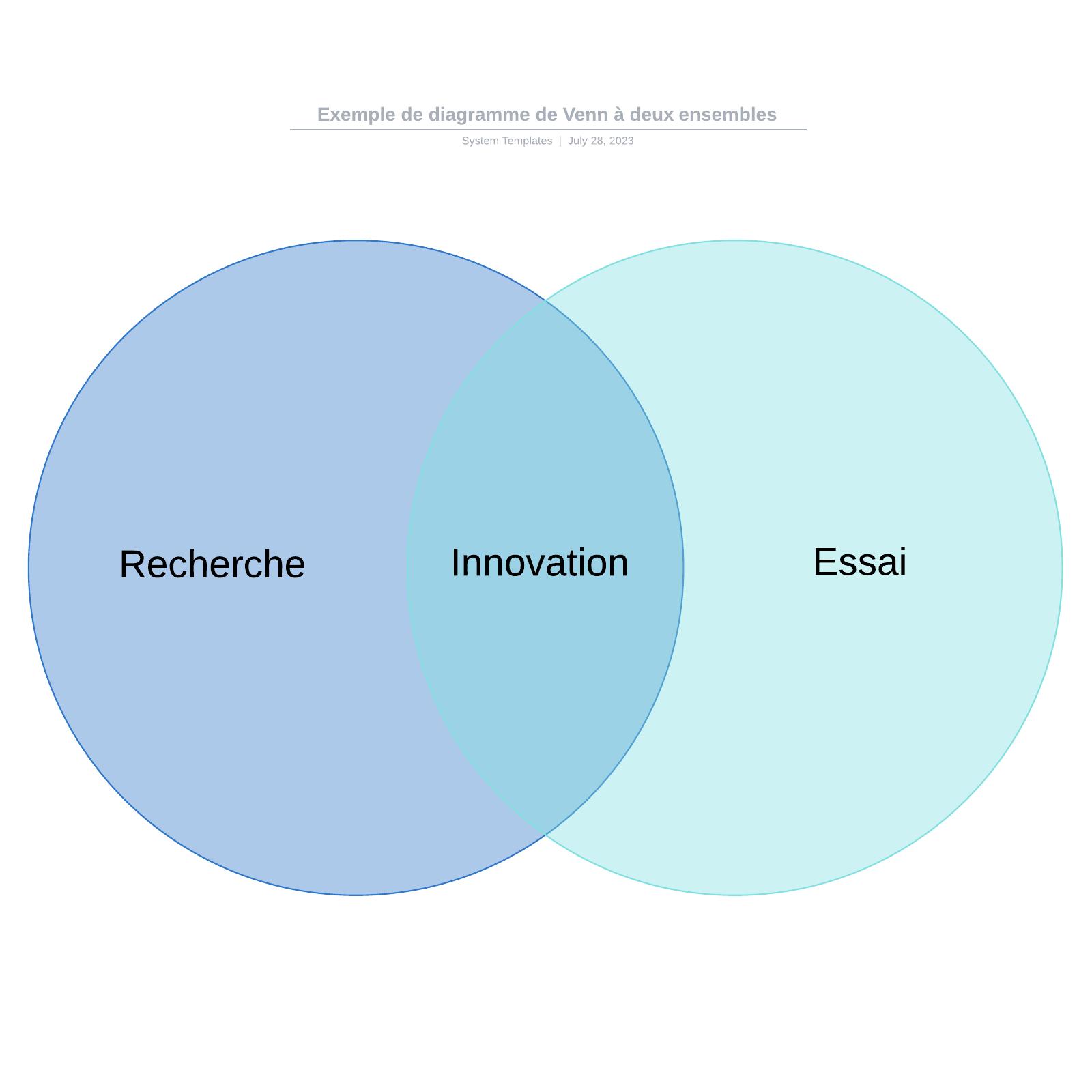 exemple de diagramme de Venn à deux ensembles