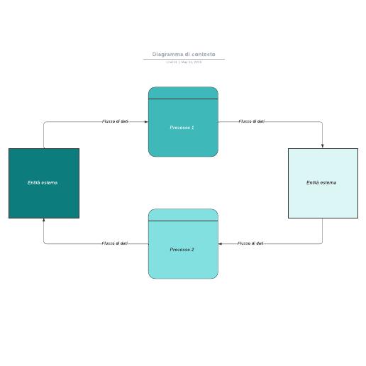 Diagramma di contesto