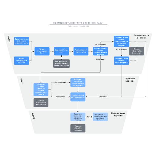 Пример карты контента с воронкой (B2B)