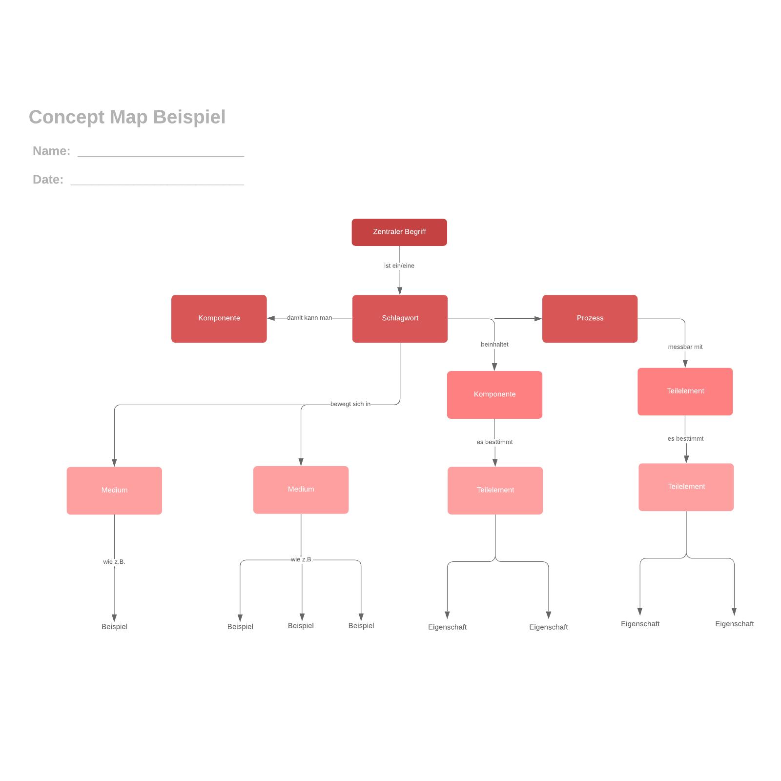 Concept Map Beispiel