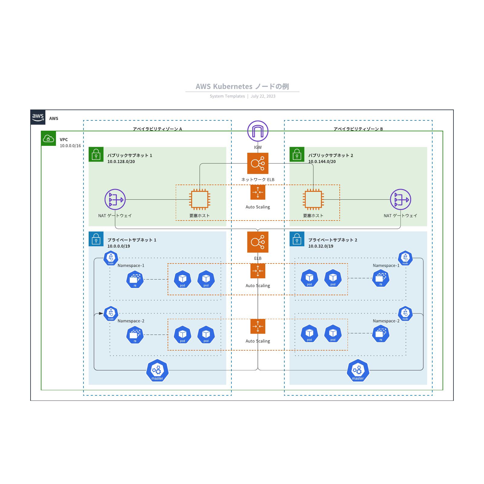Amazon Web Services Kubernetesノードリファレンスアーキテクチャ