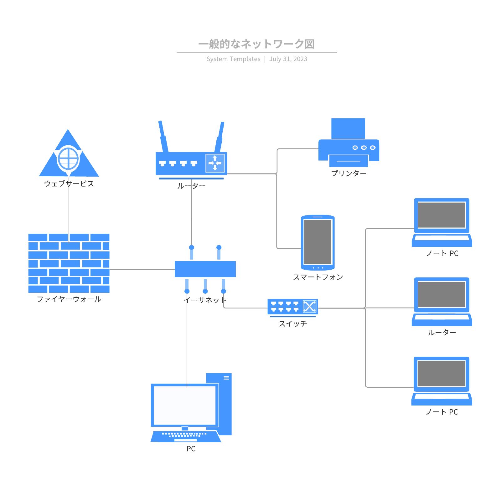 ネットワーク構成図テンプレ