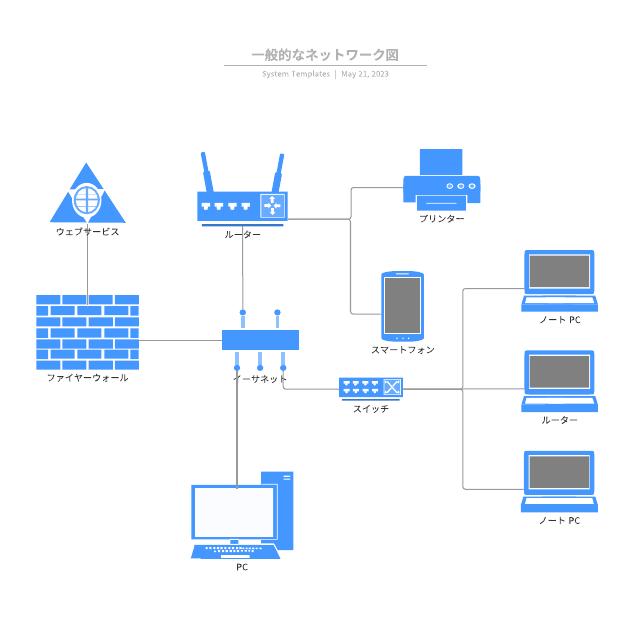 一般的なネットワーク図
