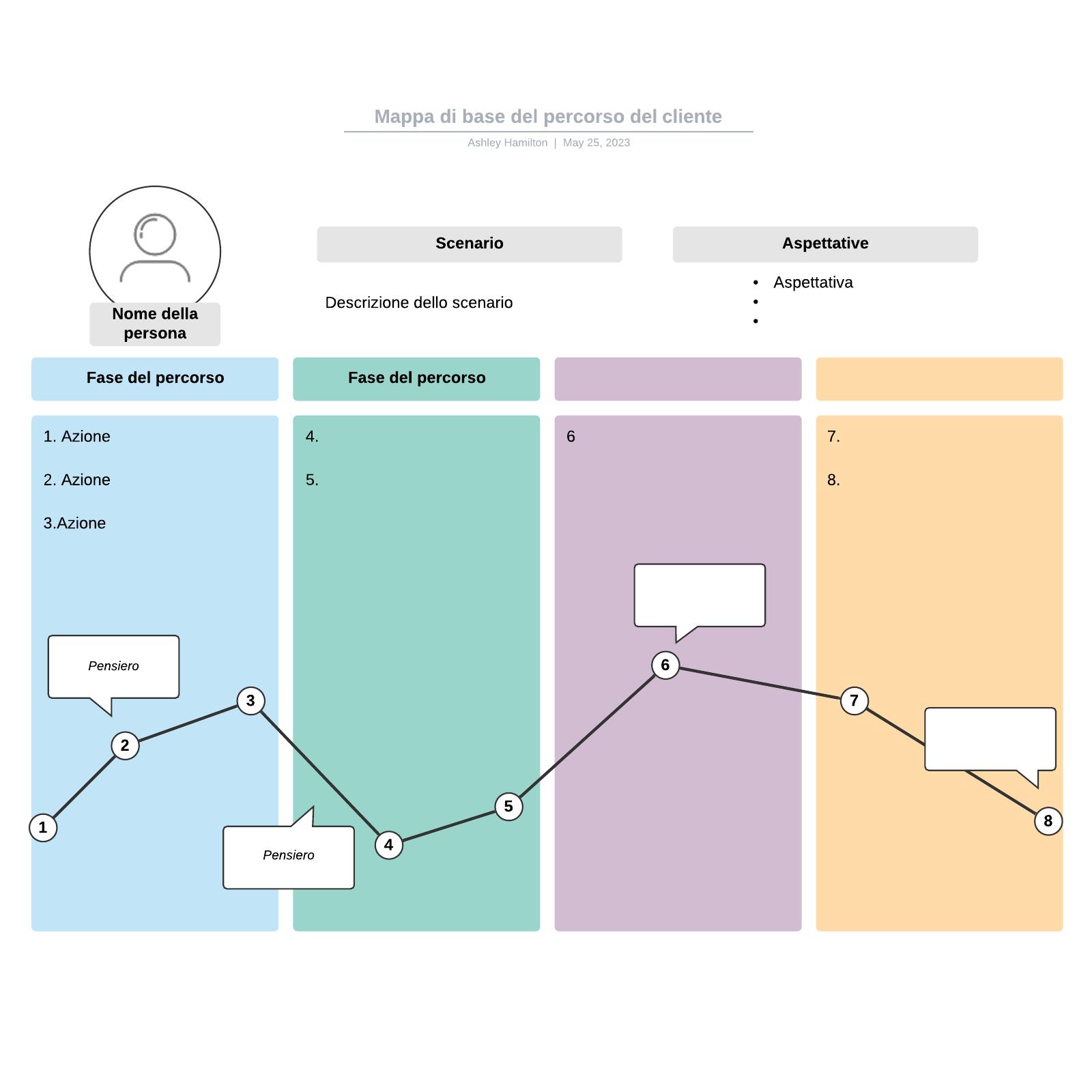 Mappa di base del percorso del cliente