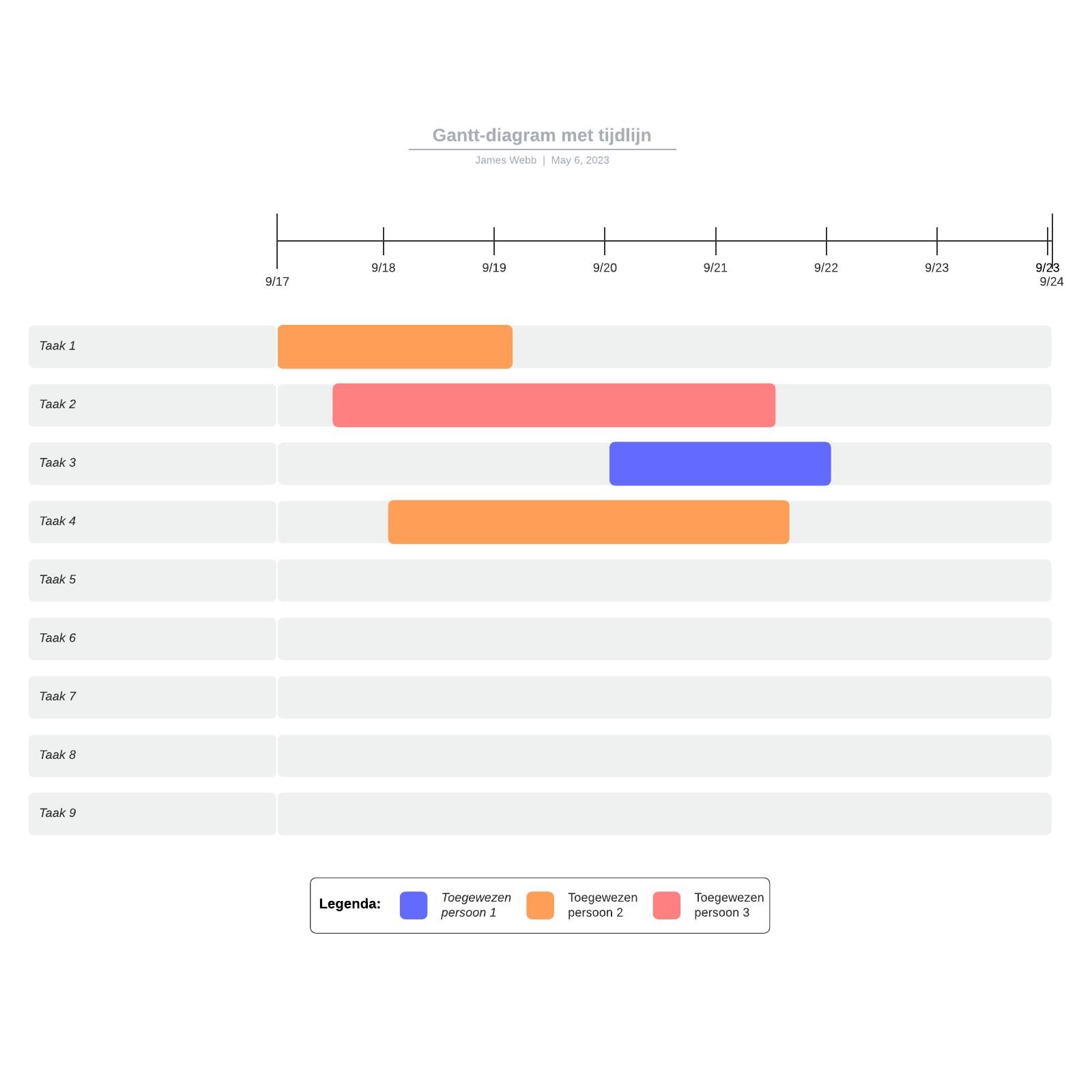 Gantt-diagram met tijdlijn