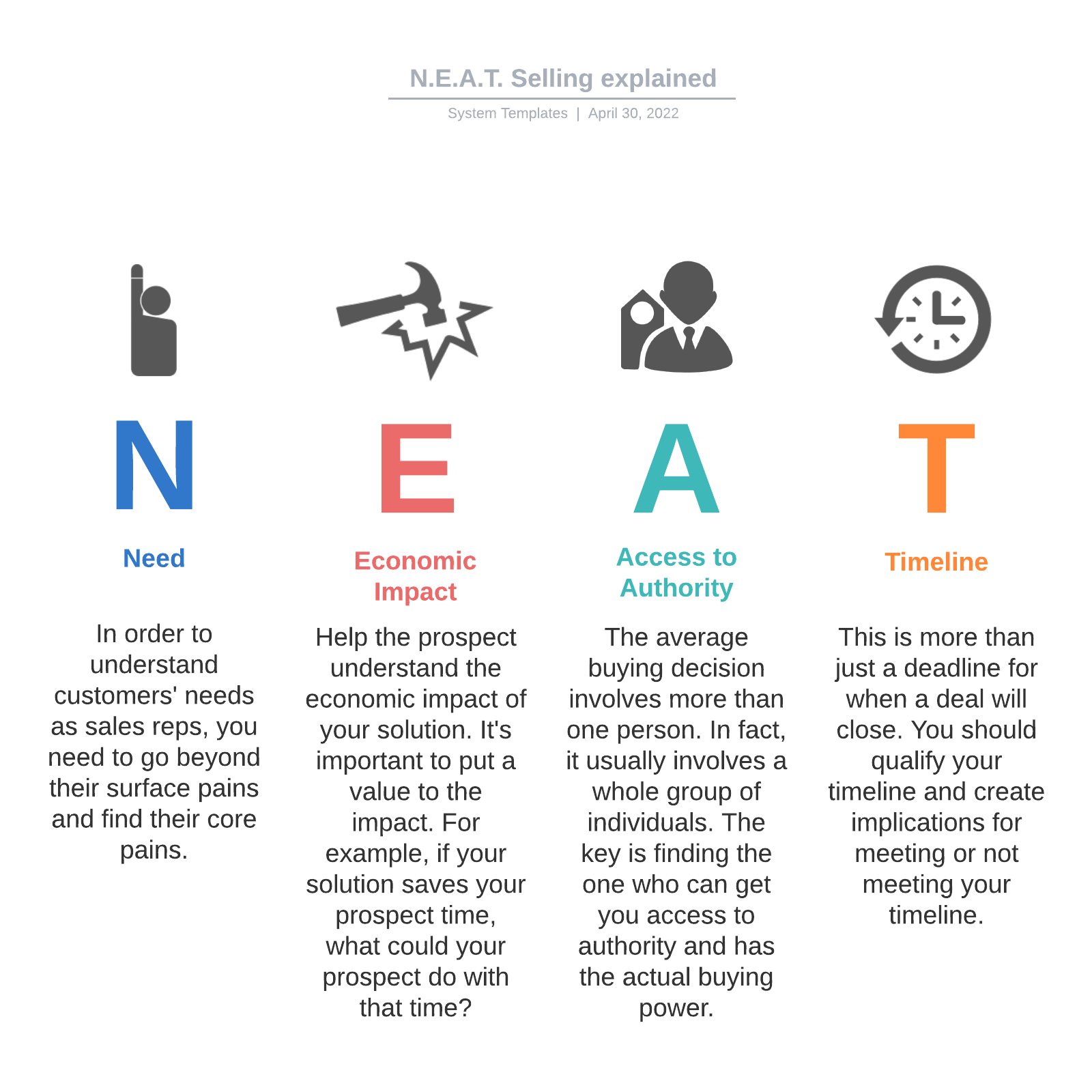 N.E.A.T. Selling explained