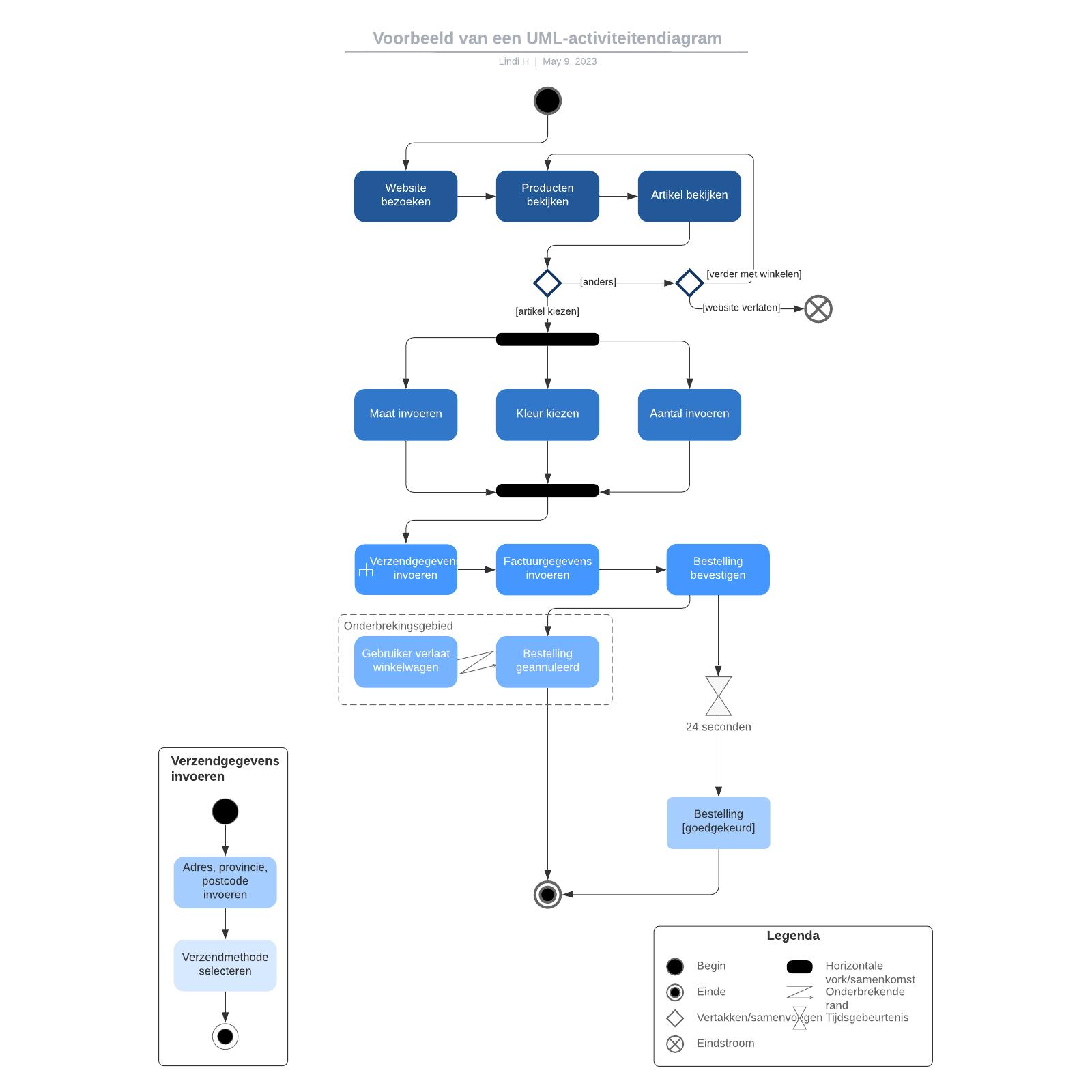 Voorbeeld van een UML-activiteitendiagram