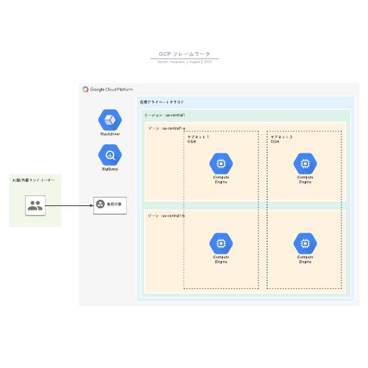 GCP Google Cloud Platformフレームワーク参考例