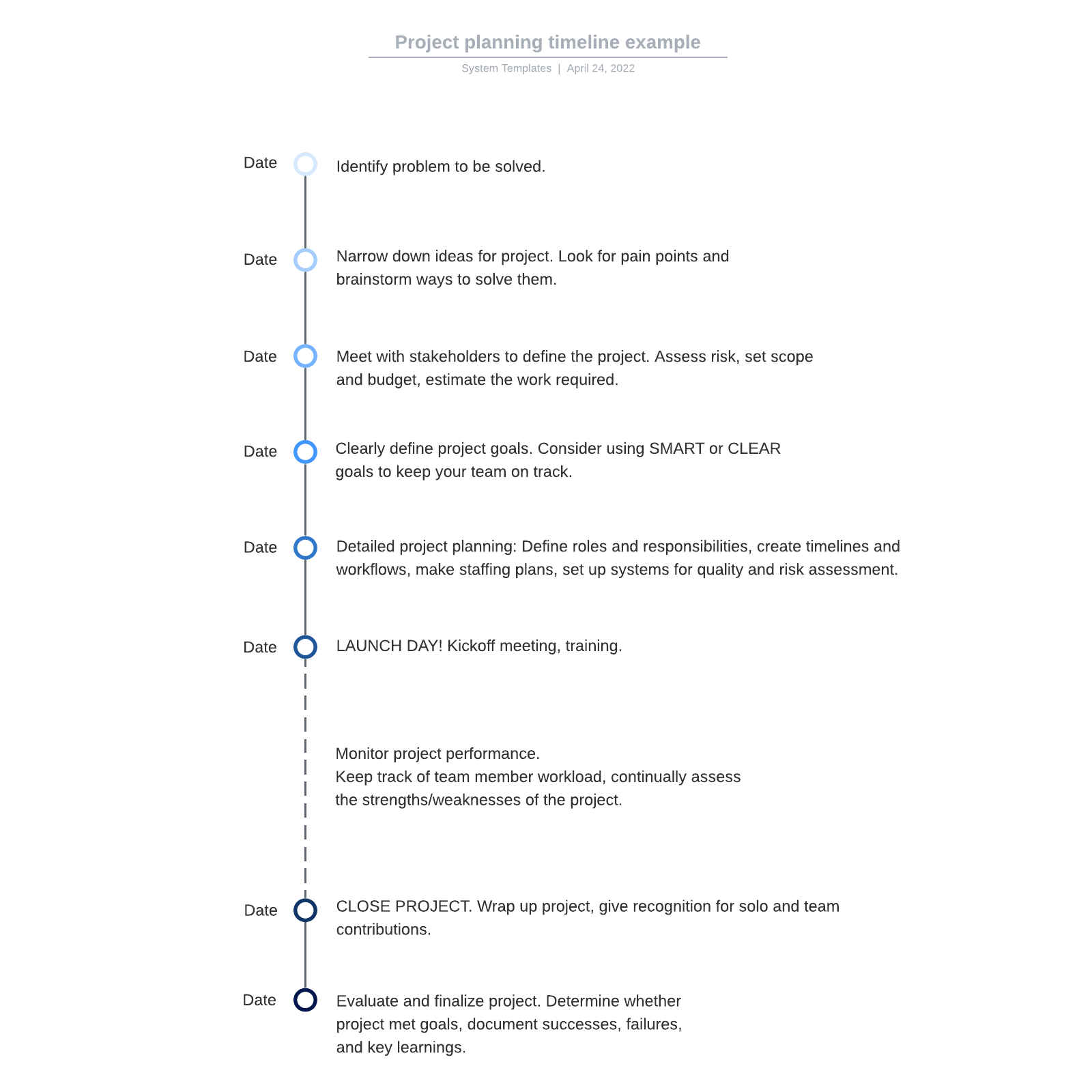Project planning timeline example