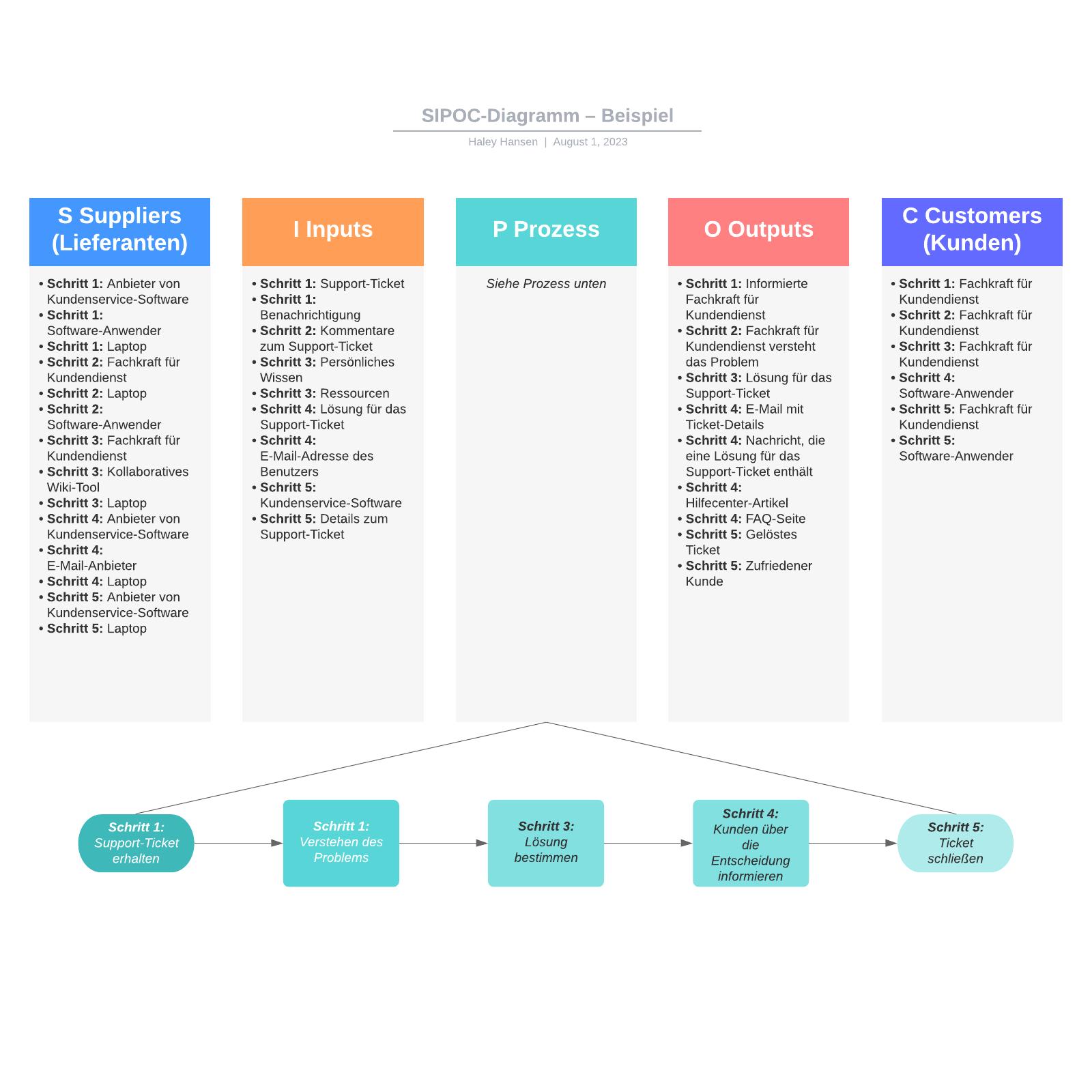 SIPOC-Diagramm– Beispiel