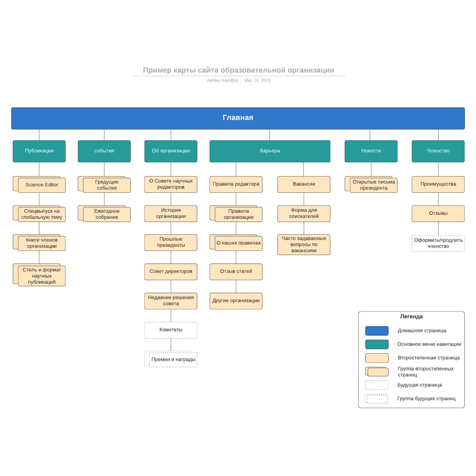Пример карты сайта образовательной организации