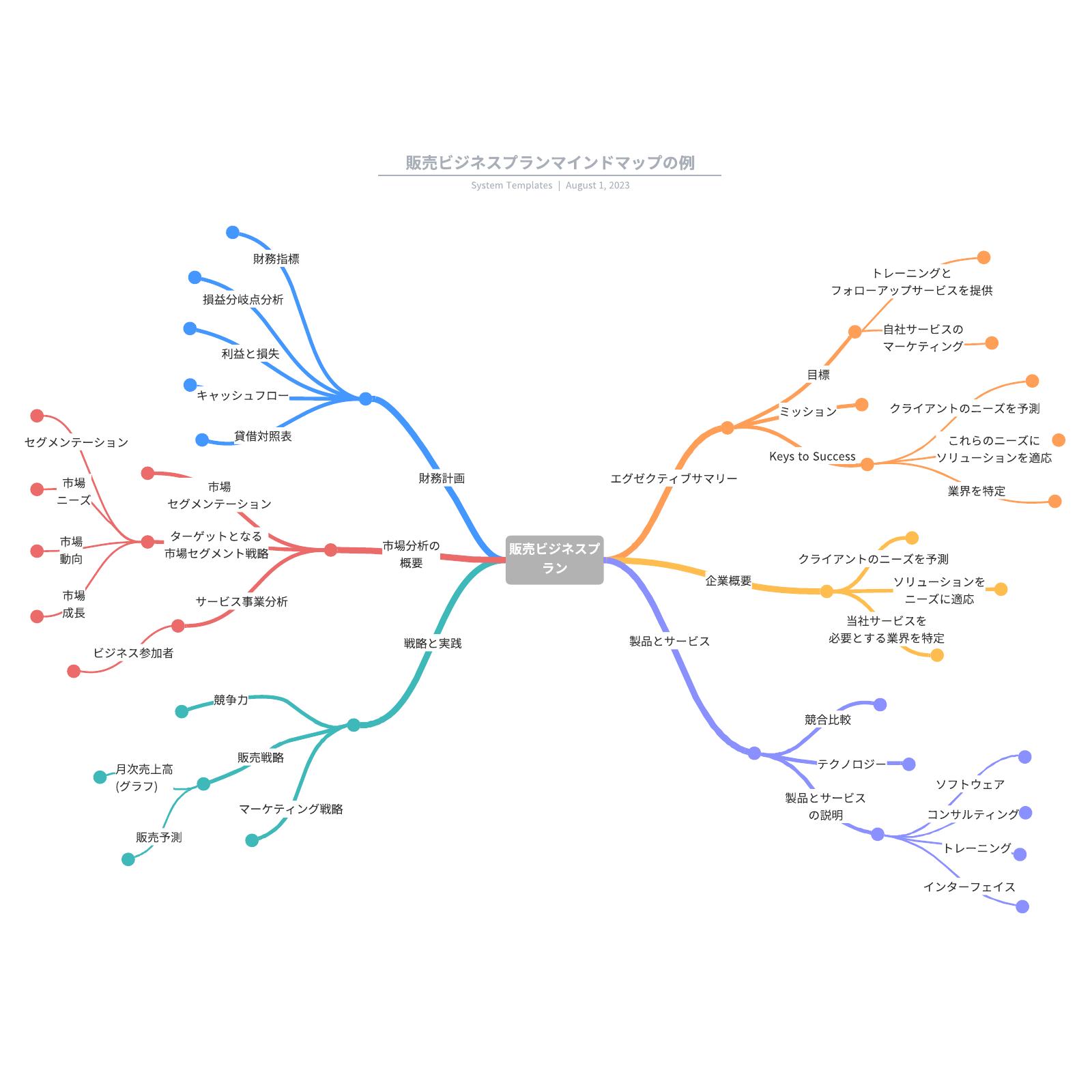 販売ビジネスプランマインドマップの例