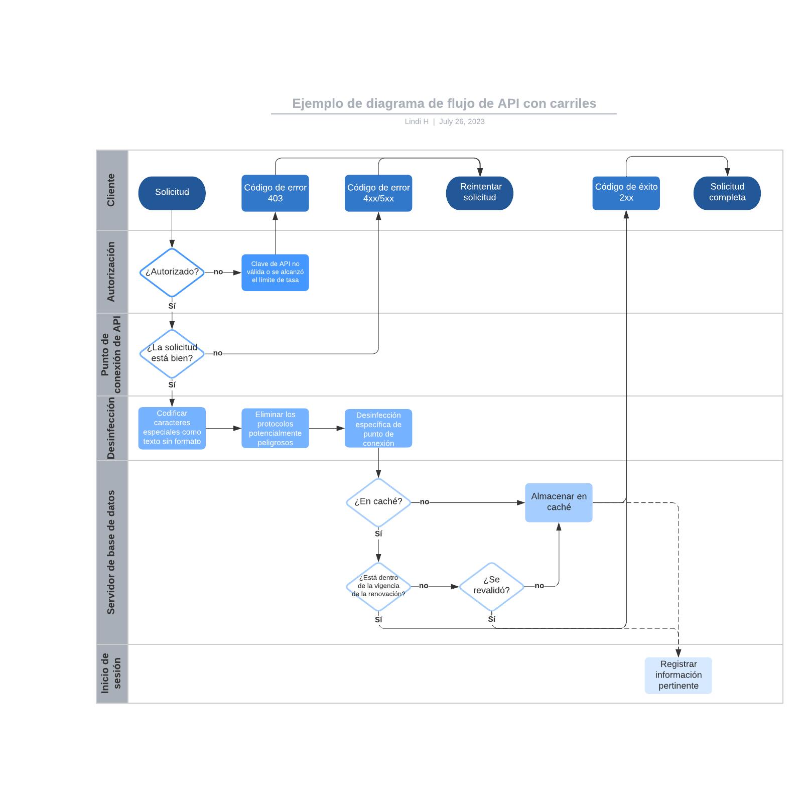 Ejemplo de diagrama de flujo de API con carriles