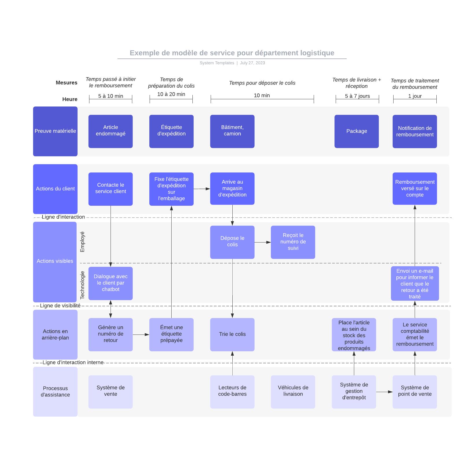 exemple de modèle de service pour département logistique