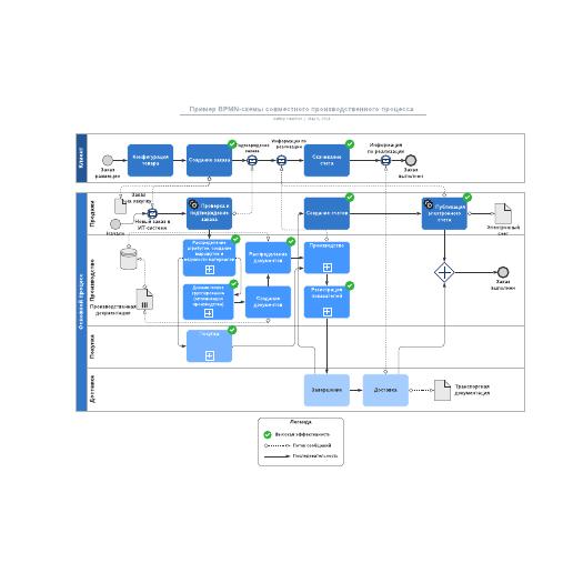 Пример BPMN-схемы совместного производственного процесса