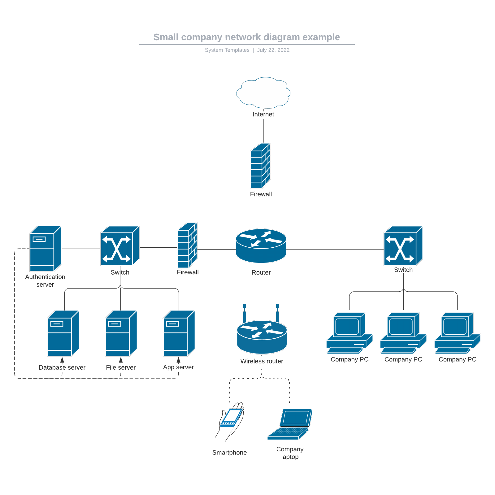 Small company network diagram example