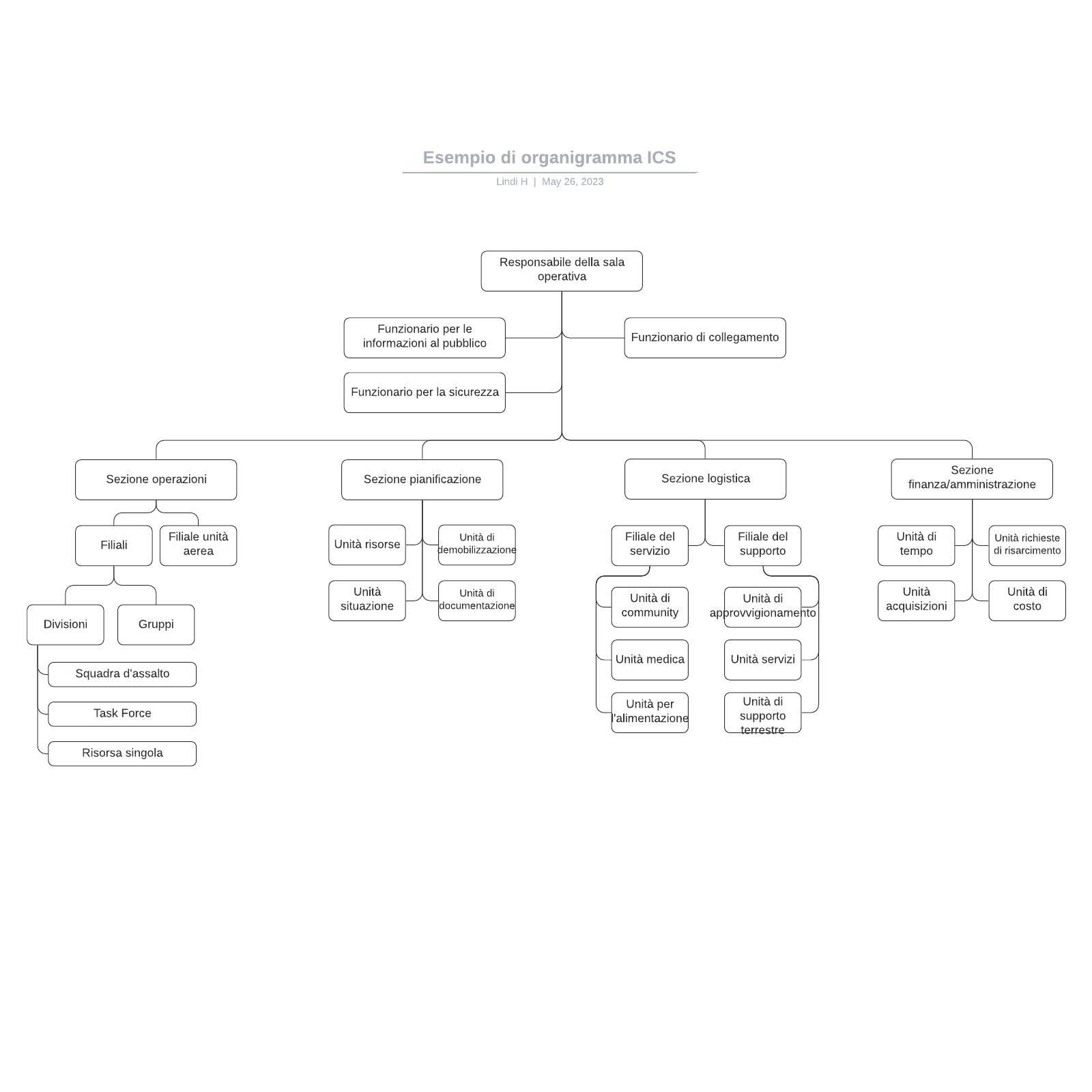 Esempio di organigramma ICS