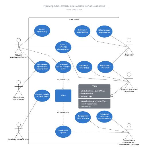 Пример UML-схемы сценариев использования